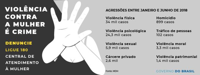 Ligue 180 recebeu mais de 72 mil denúncias de violência contra mulheres no primeiro semestre